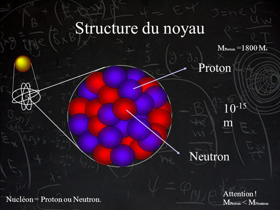 Structure des nucléons Proton : 2 quarks up 1 quark down Neutron : 1 quark up 2 quarks down Attention .
