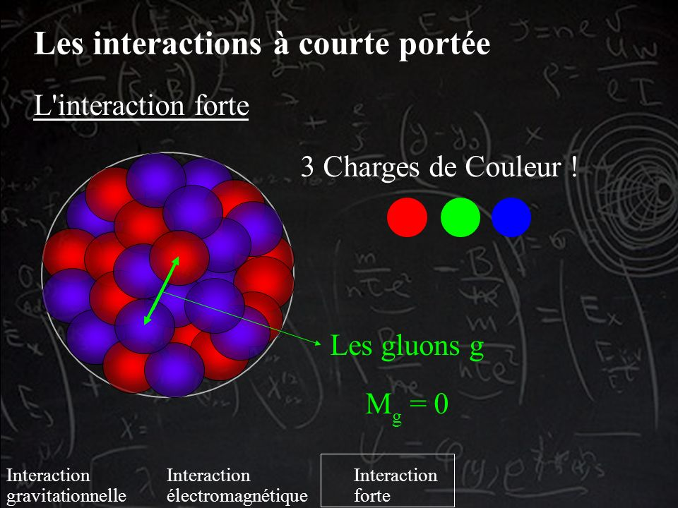 L interaction forte Les gluons g M g = 0 3 Charges de Couleur .