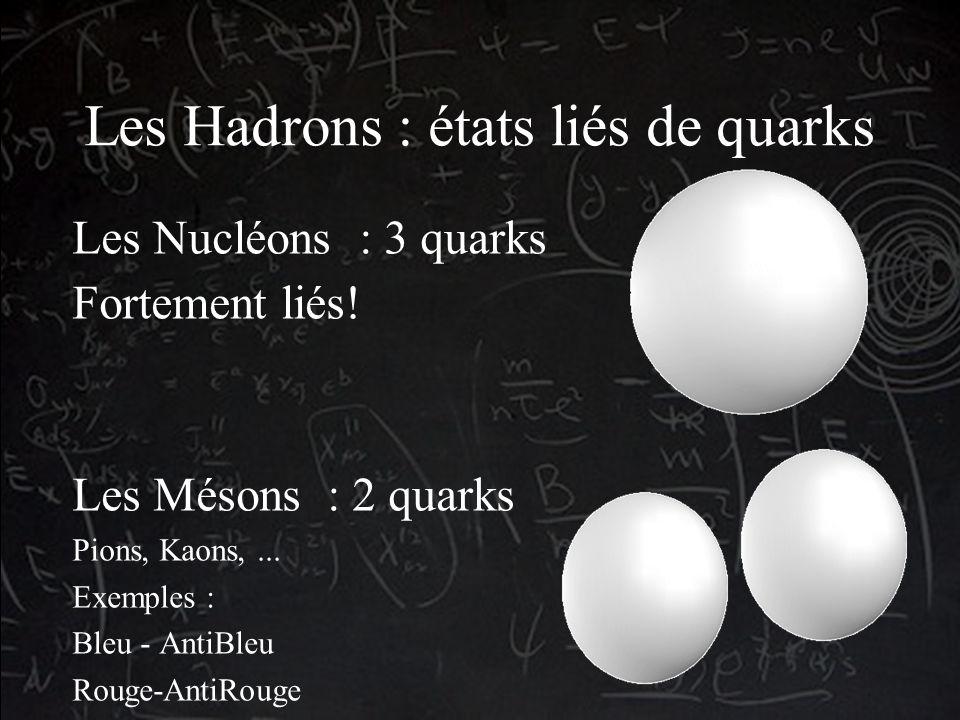 Les Hadrons : états liés de quarks Les Nucléons : 3 quarks Fortement liés! Les Mésons : 2 quarks Pions, Kaons,... Exemples : Bleu - AntiBleu Rouge-Ant