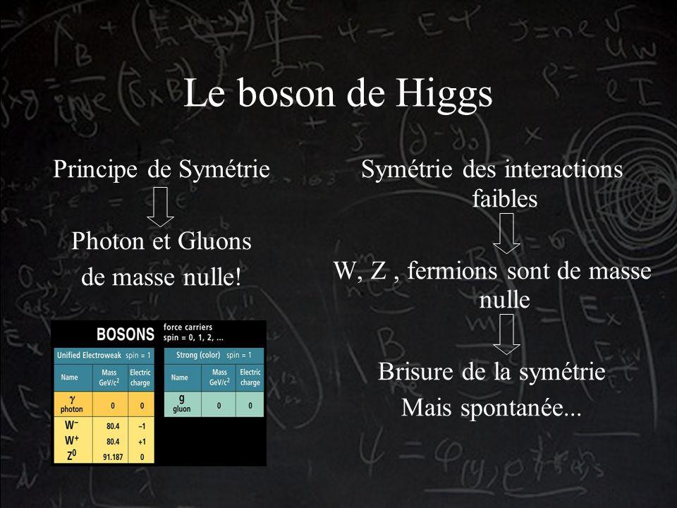 Le boson de Higgs Symétrie des interactions faibles W, Z, fermions sont de masse nulle Brisure de la symétrie Mais spontanée...