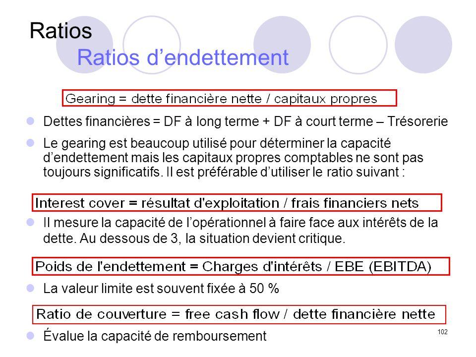 102 Ratios Ratios dendettement Dettes financières = DF à long terme + DF à court terme – Trésorerie Le gearing est beaucoup utilisé pour déterminer la capacité dendettement mais les capitaux propres comptables ne sont pas toujours significatifs.
