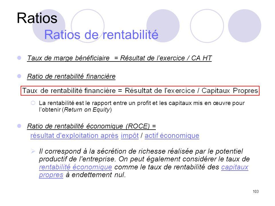 103 Taux de marge bénéficiaire = Résultat de lexercice / CA HT Ratio de rentabilité financière La rentabilité est le rapport entre un profit et les ca