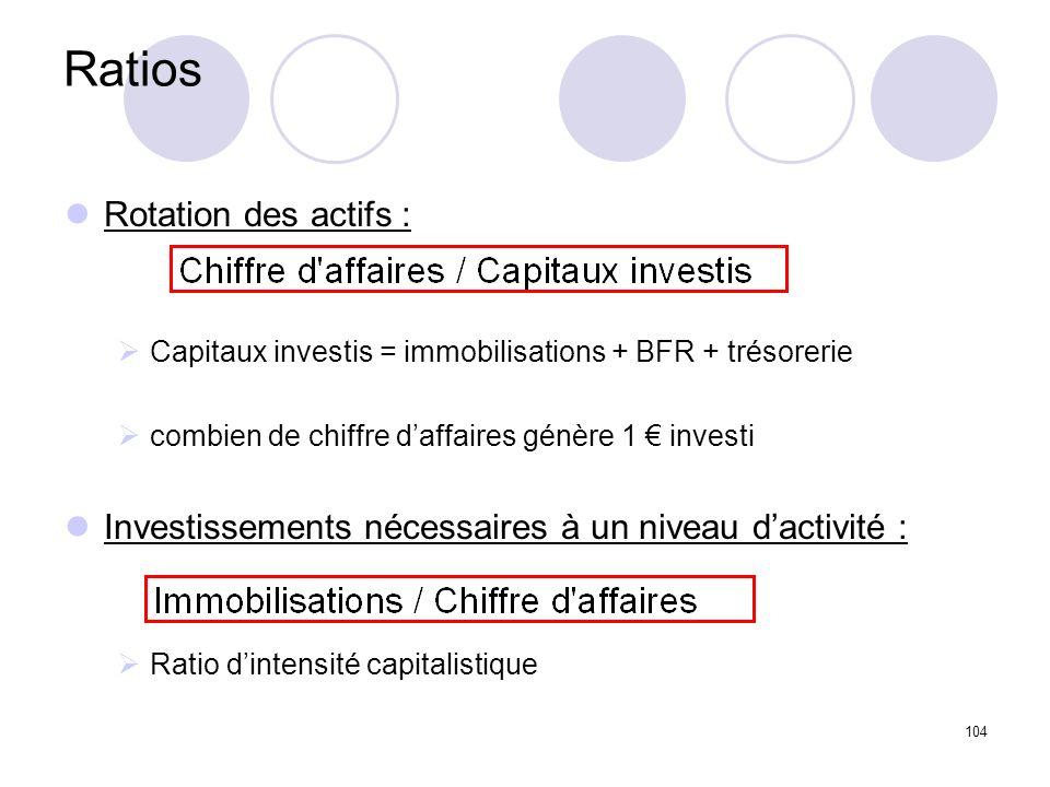104 Ratios Rotation des actifs : Capitaux investis = immobilisations + BFR + trésorerie combien de chiffre daffaires génère 1 investi Investissements nécessaires à un niveau dactivité : Ratio dintensité capitalistique