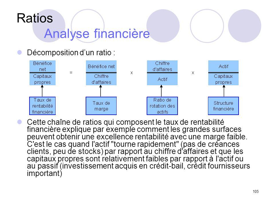 105 Ratios Analyse financière Décomposition dun ratio : Cette chaîne de ratios qui composent le taux de rentabilité financière explique par exemple comment les grandes surfaces peuvent obtenir une excellence rentabilité avec une marge faible.