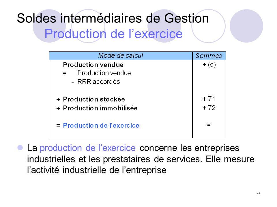 32 Soldes intermédiaires de Gestion Production de lexercice La production de lexercice concerne les entreprises industrielles et les prestataires de services.