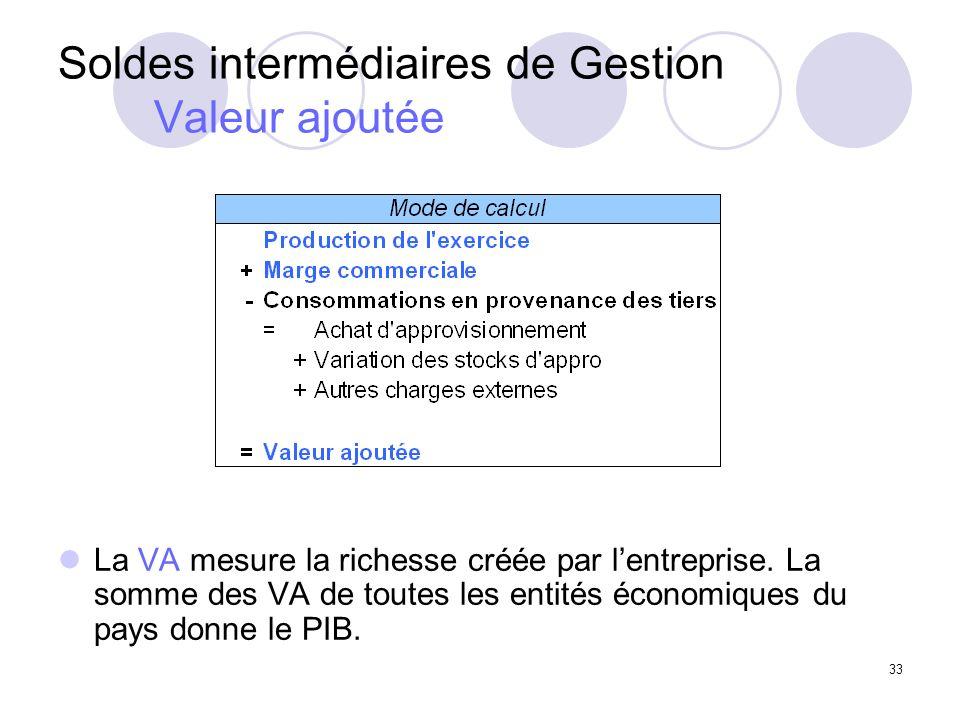 33 Soldes intermédiaires de Gestion Valeur ajoutée La VA mesure la richesse créée par lentreprise.