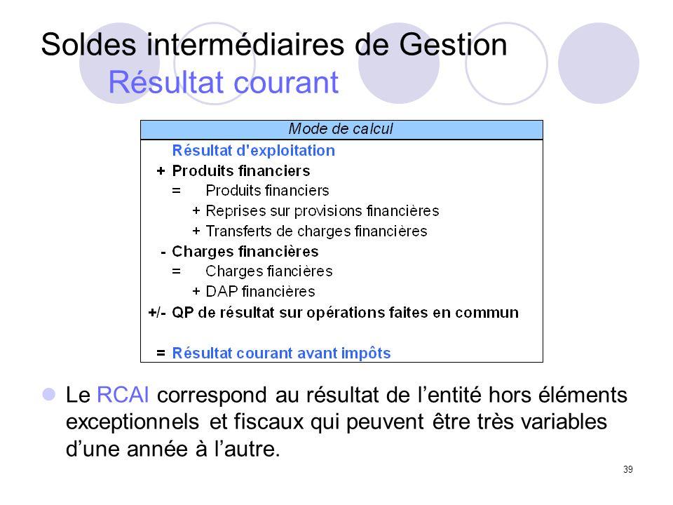 39 Soldes intermédiaires de Gestion Résultat courant Le RCAI correspond au résultat de lentité hors éléments exceptionnels et fiscaux qui peuvent être très variables dune année à lautre.