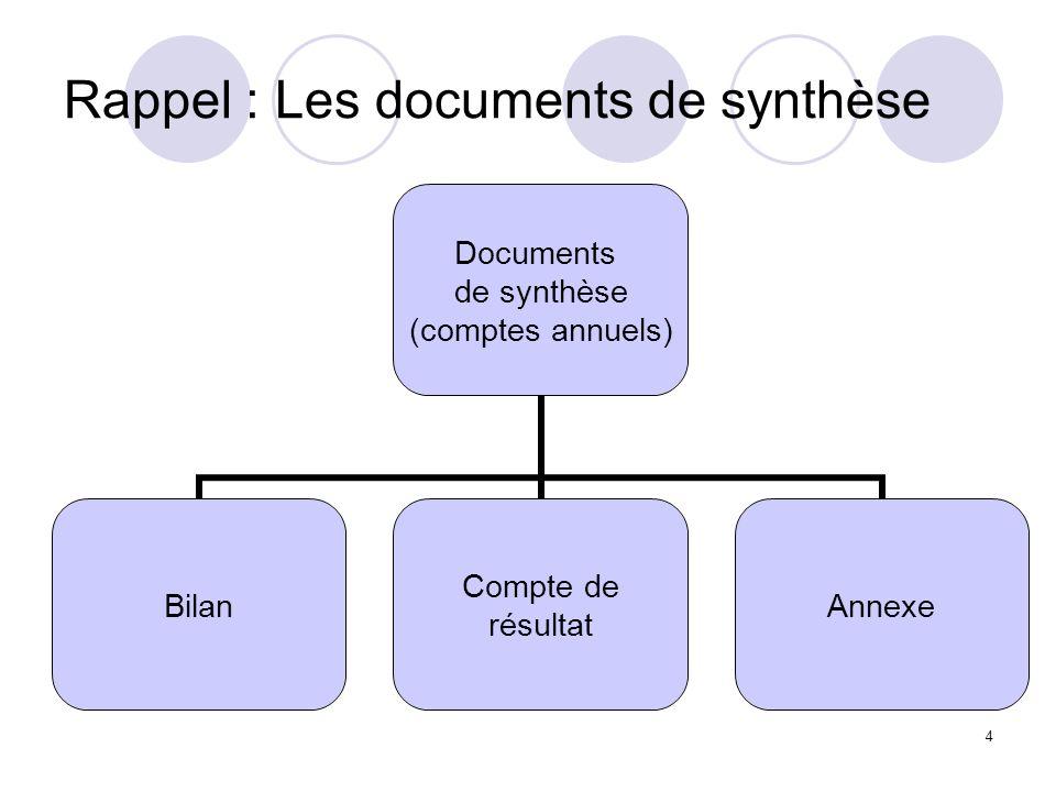 4 Documents de synthèse (comptes annuels) Bilan Compte de résultat Annexe Rappel : Les documents de synthèse
