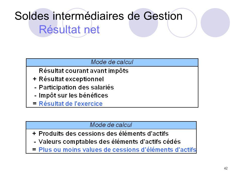 42 Soldes intermédiaires de Gestion Résultat net