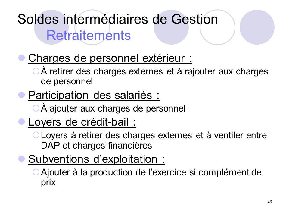 46 Soldes intermédiaires de Gestion Retraitements Charges de personnel extérieur : À retirer des charges externes et à rajouter aux charges de personn