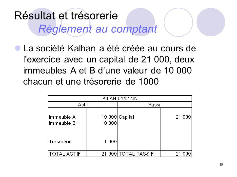 49 Résultat et trésorerie Règlement au comptant La société Kalhan a été créée au cours de lexercice avec un capital de 21 000, deux immeubles A et B dune valeur de 10 000 chacun et une trésorerie de 1000
