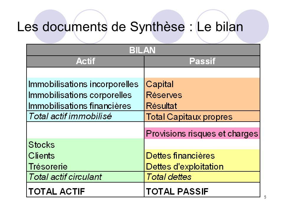 5 Les documents de Synthèse : Le bilan