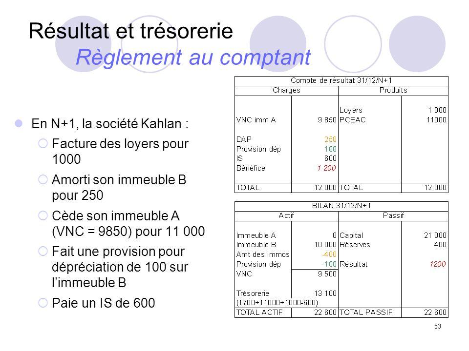 53 Résultat et trésorerie Règlement au comptant En N+1, la société Kahlan : Facture des loyers pour 1000 Amorti son immeuble B pour 250 Cède son immeu