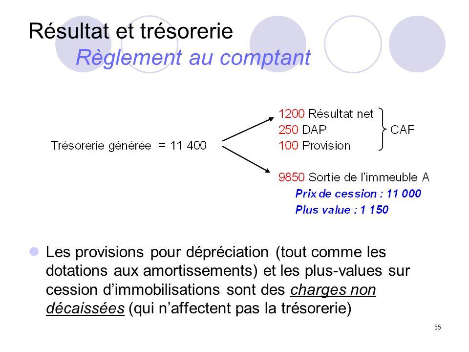 55 Résultat et trésorerie Règlement au comptant Les provisions pour dépréciation (tout comme les dotations aux amortissements) et les plus-values sur cession dimmobilisations sont des charges non décaissées (qui naffectent pas la trésorerie)