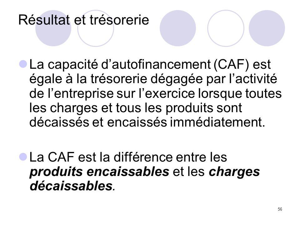 56 Résultat et trésorerie La capacité dautofinancement (CAF) est égale à la trésorerie dégagée par lactivité de lentreprise sur lexercice lorsque toutes les charges et tous les produits sont décaissés et encaissés immédiatement.