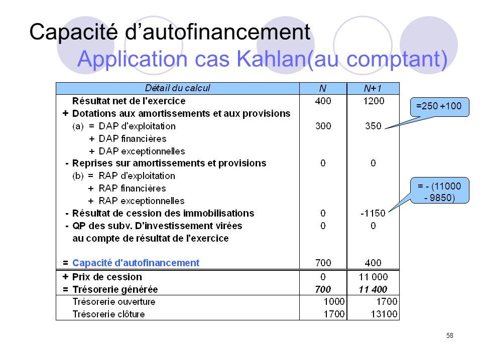 58 Capacité dautofinancement Application cas Kahlan(au comptant) =250 +100 = - (11000 - 9850)