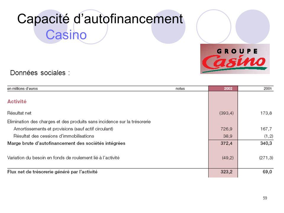 59 Capacité dautofinancement Casino Données sociales :