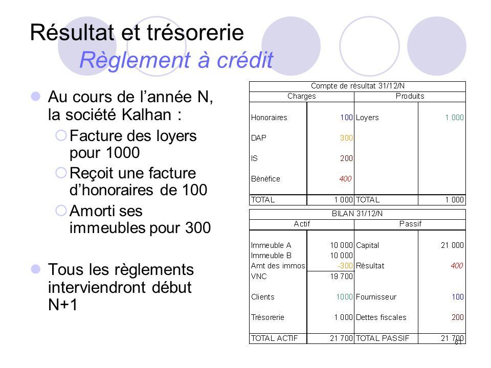 61 Résultat et trésorerie Règlement à crédit Au cours de lannée N, la société Kalhan : Facture des loyers pour 1000 Reçoit une facture dhonoraires de