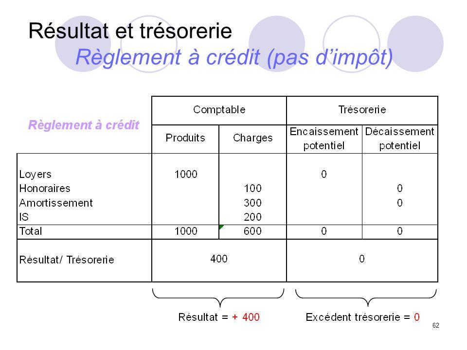 62 Résultat et trésorerie Règlement à crédit (pas dimpôt)