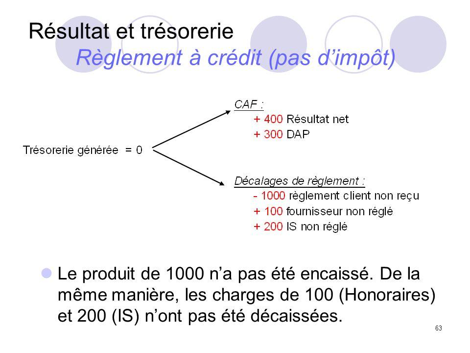 63 Résultat et trésorerie Règlement à crédit (pas dimpôt) Le produit de 1000 na pas été encaissé. De la même manière, les charges de 100 (Honoraires)