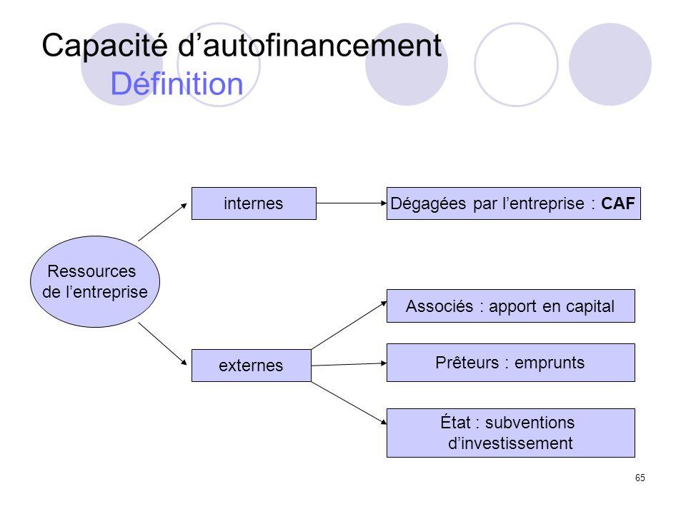 65 Capacité dautofinancement Définition Ressources de lentreprise internes externes Dégagées par lentreprise : CAF Associés : apport en capital Prêteurs : emprunts État : subventions dinvestissement