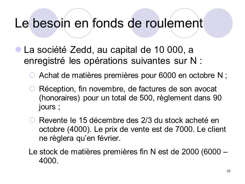 68 Le besoin en fonds de roulement La société Zedd, au capital de 10 000, a enregistré les opérations suivantes sur N : Achat de matières premières po