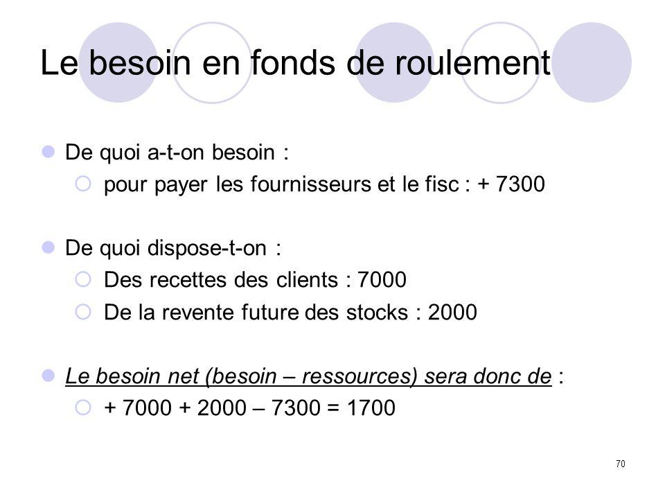 70 Le besoin en fonds de roulement De quoi a-t-on besoin : pour payer les fournisseurs et le fisc : + 7300 De quoi dispose-t-on : Des recettes des clients : 7000 De la revente future des stocks : 2000 Le besoin net (besoin – ressources) sera donc de : + 7000 + 2000 – 7300 = 1700