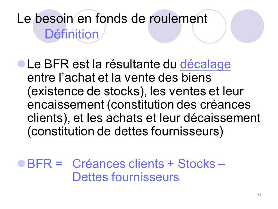 71 Le besoin en fonds de roulement Définition Le BFR est la résultante du décalage entre lachat et la vente des biens (existence de stocks), les ventes et leur encaissement (constitution des créances clients), et les achats et leur décaissement (constitution de dettes fournisseurs) BFR = Créances clients + Stocks – Dettes fournisseurs