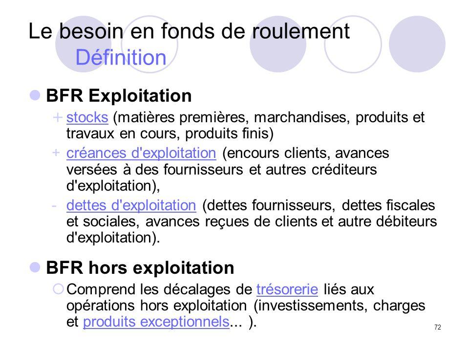 72 Le besoin en fonds de roulement Définition BFR Exploitation + stocks (matières premières, marchandises, produits et travaux en cours, produits fini