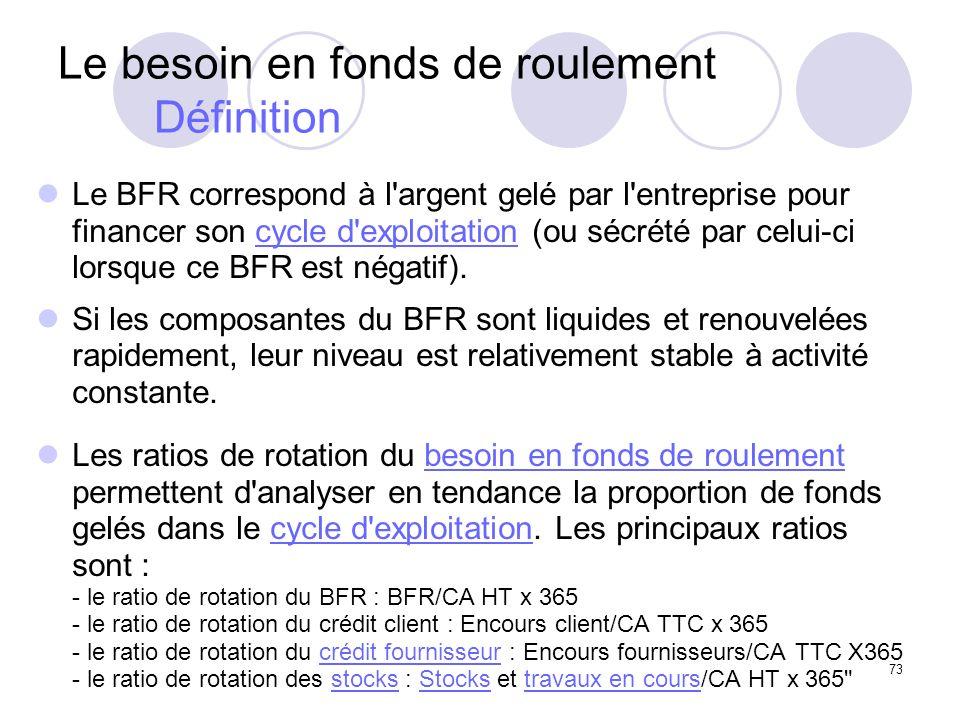 73 Le besoin en fonds de roulement Définition Le BFR correspond à l argent gelé par l entreprise pour financer son cycle d exploitation (ou sécrété par celui-ci lorsque ce BFR est négatif).cycle d exploitation Si les composantes du BFR sont liquides et renouvelées rapidement, leur niveau est relativement stable à activité constante.