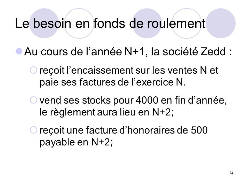 74 Le besoin en fonds de roulement Au cours de lannée N+1, la société Zedd : reçoit lencaissement sur les ventes N et paie ses factures de lexercice N.