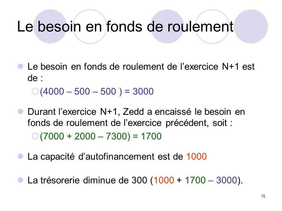 76 Le besoin en fonds de roulement Le besoin en fonds de roulement de lexercice N+1 est de : (4000 – 500 – 500 ) = 3000 Durant lexercice N+1, Zedd a encaissé le besoin en fonds de roulement de lexercice précédent, soit : (7000 + 2000 – 7300) = 1700 La capacité dautofinancement est de 1000 La trésorerie diminue de 300 (1000 + 1700 – 3000).