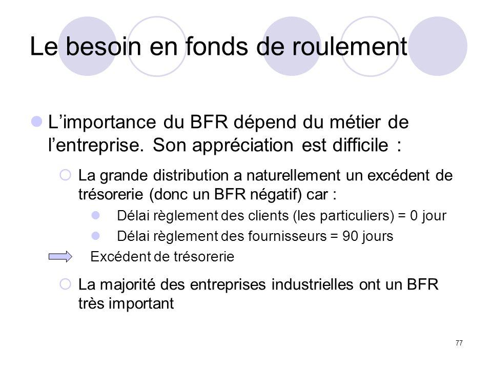 77 Le besoin en fonds de roulement Limportance du BFR dépend du métier de lentreprise. Son appréciation est difficile : La grande distribution a natur
