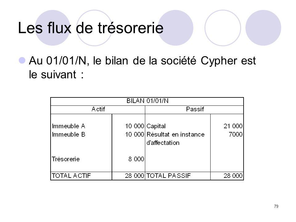 79 Les flux de trésorerie Au 01/01/N, le bilan de la société Cypher est le suivant :