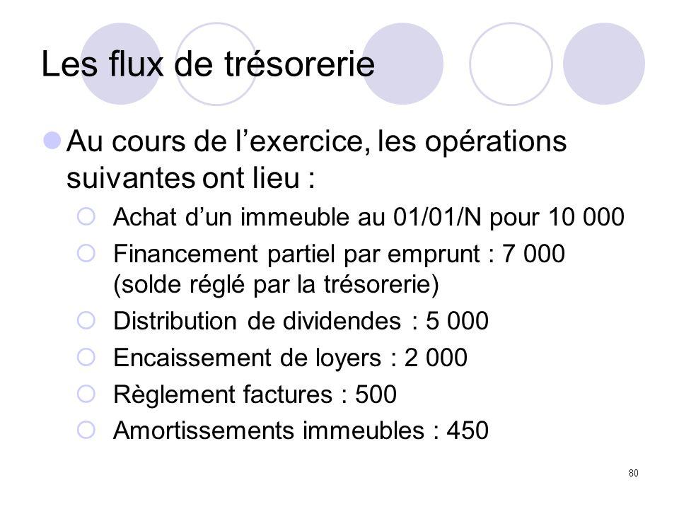 80 Les flux de trésorerie Au cours de lexercice, les opérations suivantes ont lieu : Achat dun immeuble au 01/01/N pour 10 000 Financement partiel par