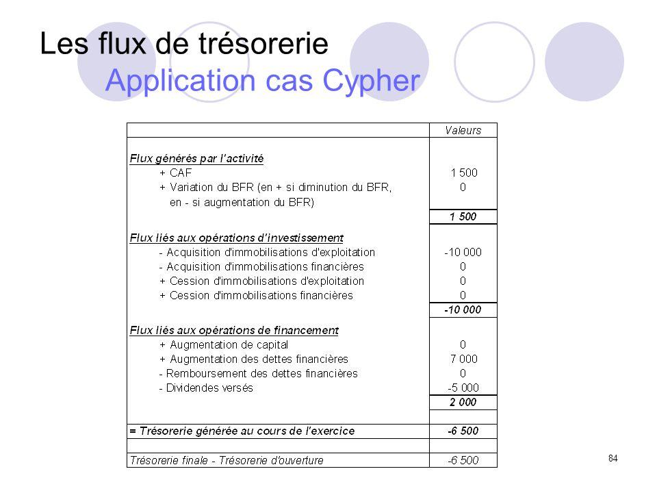 84 Les flux de trésorerie Application cas Cypher