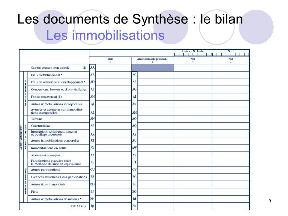 20 Les documents de Synthèse Le compte de Résultat Compte de résultat : mesure lactivité de lentreprise pendant lexercice comptable