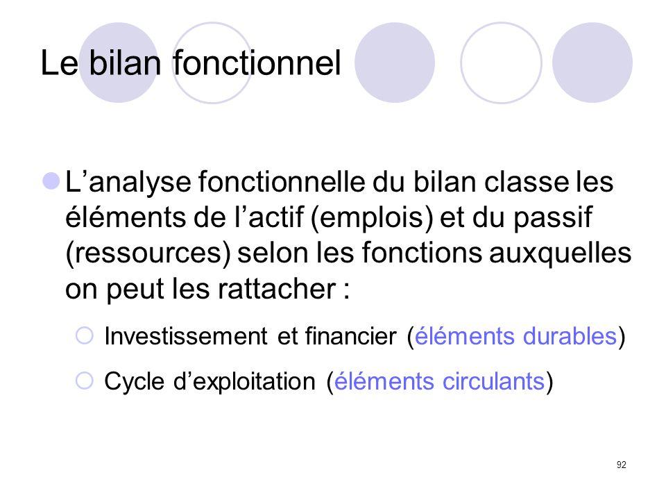 92 Le bilan fonctionnel Lanalyse fonctionnelle du bilan classe les éléments de lactif (emplois) et du passif (ressources) selon les fonctions auxquell