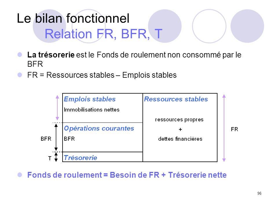 96 Le bilan fonctionnel Relation FR, BFR, T La trésorerie est le Fonds de roulement non consommé par le BFR FR = Ressources stables – Emplois stables Fonds de roulement = Besoin de FR + Trésorerie nette