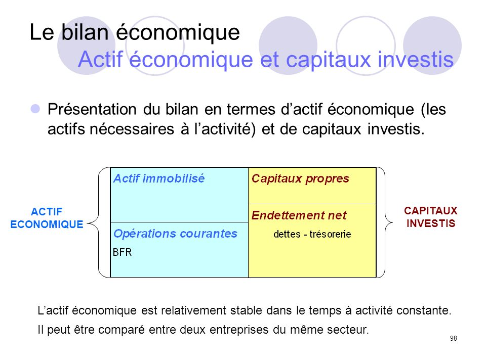 98 Le bilan économique Actif économique et capitaux investis Présentation du bilan en termes dactif économique (les actifs nécessaires à lactivité) et de capitaux investis.
