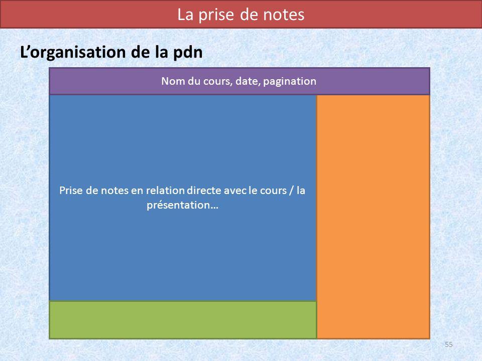 La prise de notes Lorganisation de la pdn 55 Prise de notes en relation directe avec le cours / la présentation… Nom du cours, date, pagination