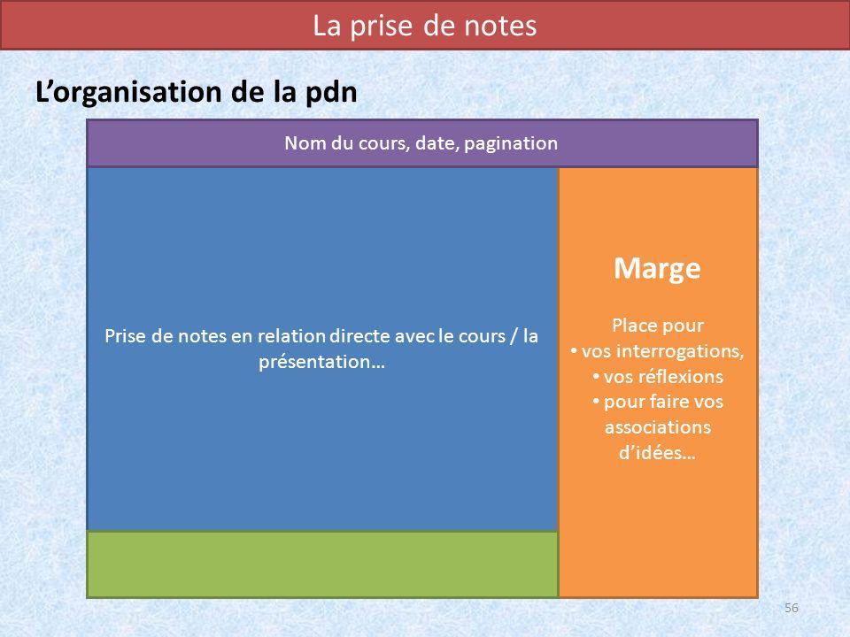 La prise de notes Lorganisation de la pdn 56 Prise de notes en relation directe avec le cours / la présentation… Marge Place pour vos interrogations,