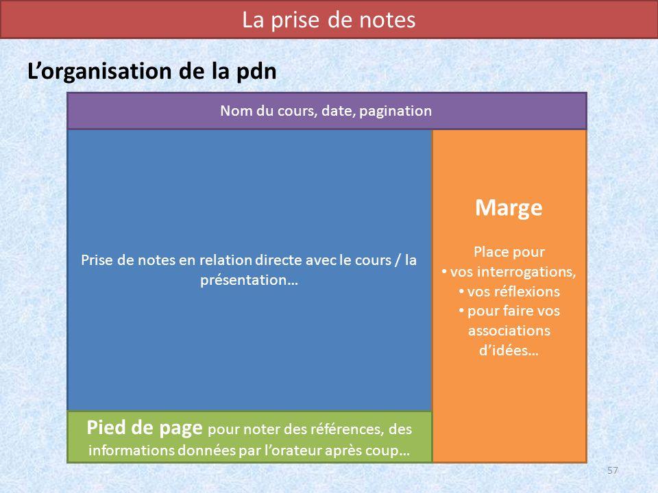 La prise de notes Lorganisation de la pdn 57 Prise de notes en relation directe avec le cours / la présentation… Marge Place pour vos interrogations,