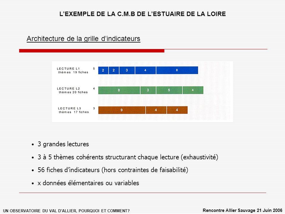 Architecture de la grille dindicateurs 3 grandes lectures 3 à 5 thèmes cohérents structurant chaque lecture (exhaustivité) 56 fiches dindicateurs (hors contraintes de faisabilité) x données élémentaires ou variables UN OBSERVATOIRE DU VAL DALLIER, POURQUOI ET COMMENT.