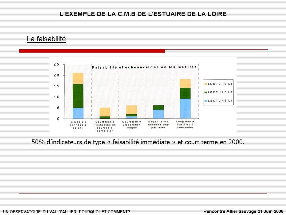 La faisabilité 50% dindicateurs de type « faisabilité immédiate » et court terme en 2000.