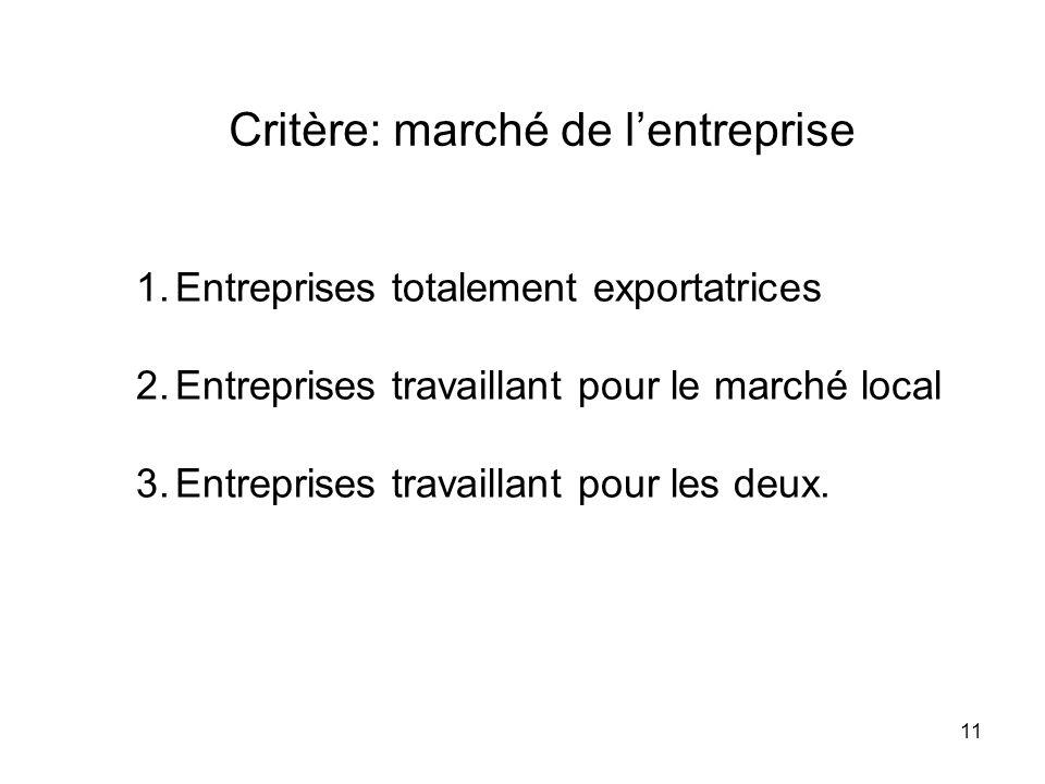 11 Critère: marché de lentreprise 1.Entreprises totalement exportatrices 2.Entreprises travaillant pour le marché local 3.Entreprises travaillant pour