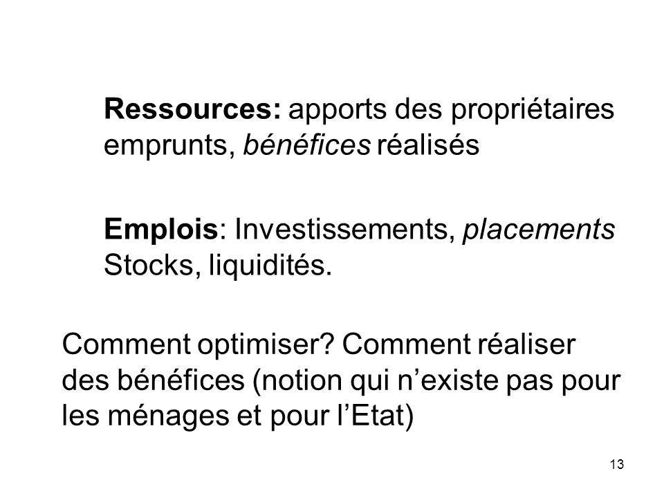 13 Ressources: apports des propriétaires emprunts, bénéfices réalisés Emplois: Investissements, placements Stocks, liquidités. Comment optimiser? Comm
