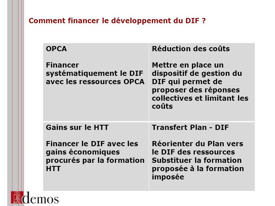 Comment financer le développement du DIF ? OPCA Financer systématiquement le DIF avec les ressources OPCA Réduction des coûts Mettre en place un dispo