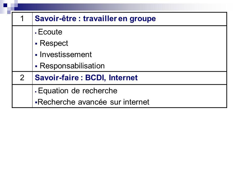 1Savoir-être : travailler en groupe Ecoute Respect Investissement Responsabilisation 2Savoir-faire : BCDI, Internet Equation de recherche Recherche avancée sur internet