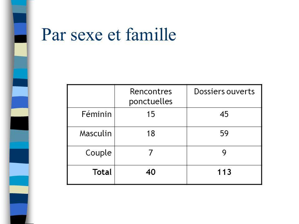 Par sexe et famille Rencontres ponctuelles Dossiers ouverts Féminin1545 Masculin1859 Couple79 Total40113